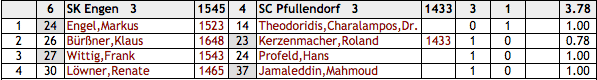 Bezirksliga 15/16: Engen - Pfullendorf 3