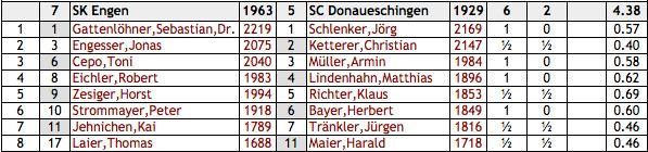 Landesliga 15/16, Runde 1: Engen - Donaueschingen