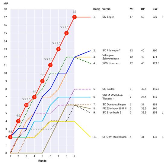 Tabelle der LL (klicken um pdf-Datei herunterzuladen)
